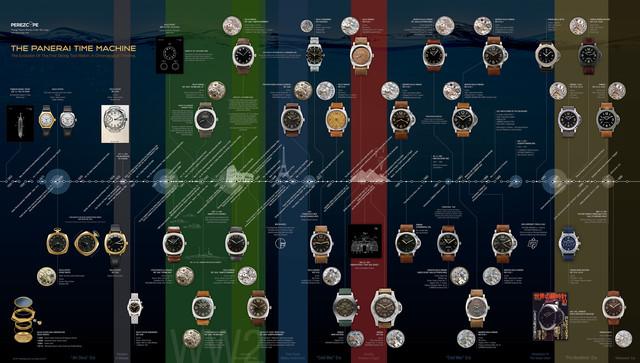 170613 panerai timeline
