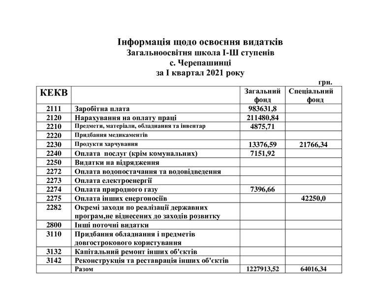 Інформація-щодо-освоєння-видатків-Черепашинецька-ЗОШ