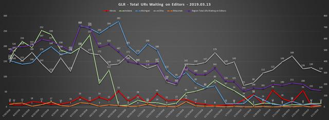 2019-03-13-GLR-UR-Report-Total-URs-Waiting-On-Editors