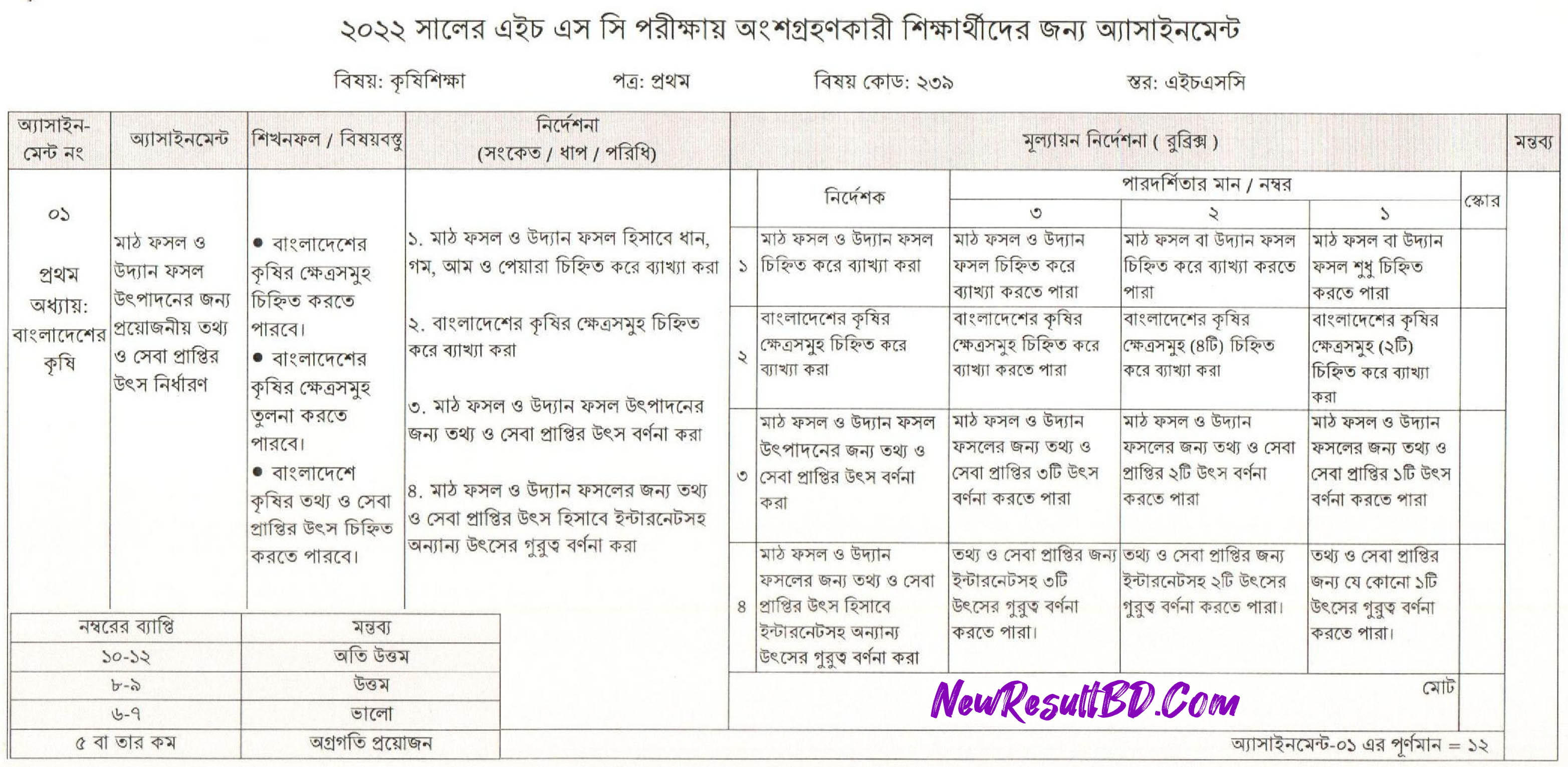 HSC Agricultural Education 5th Week Assignment 2022