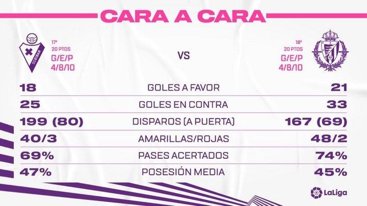 S.D. Eibar - Real Valladolid C.F. Sábado 13 de Febrero. 18:30 Face-To-SDEib