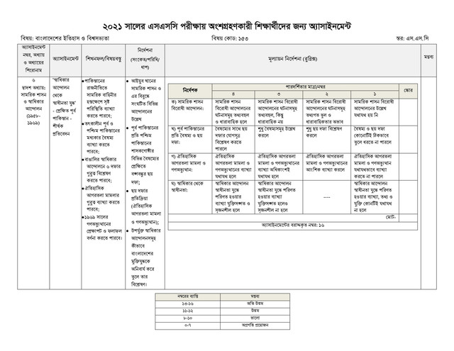 SSC History Of Bangladesh & World Civilization Assignment Answer 8th Week 2021