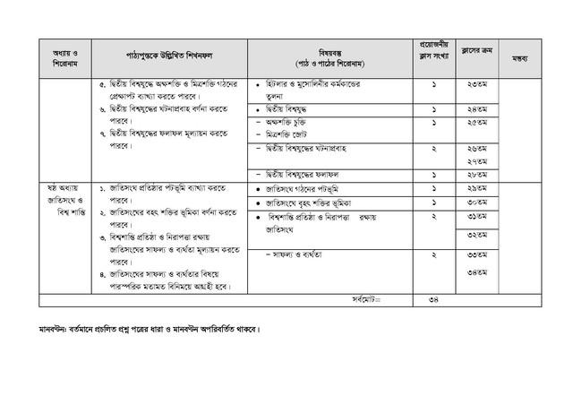 BDJob-Results-Com-HSC-History-2nd-Paper-Short-Syllabus-2021-page-004