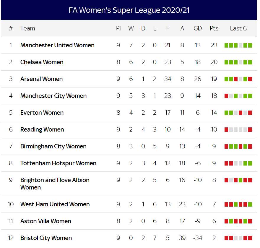 WSL-matchday-10.png