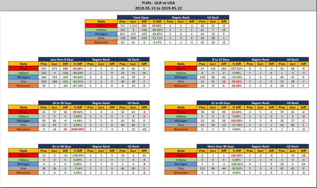 2019-05-22-GLR-PUR-Report-Stats-Report