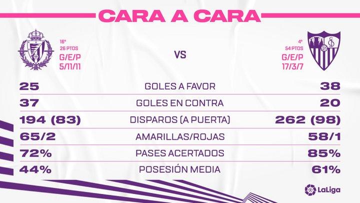 Real Valladolid C.F. - Sevilla F.C. Sábado 20 de Marzo. 21:00 FaceSEV