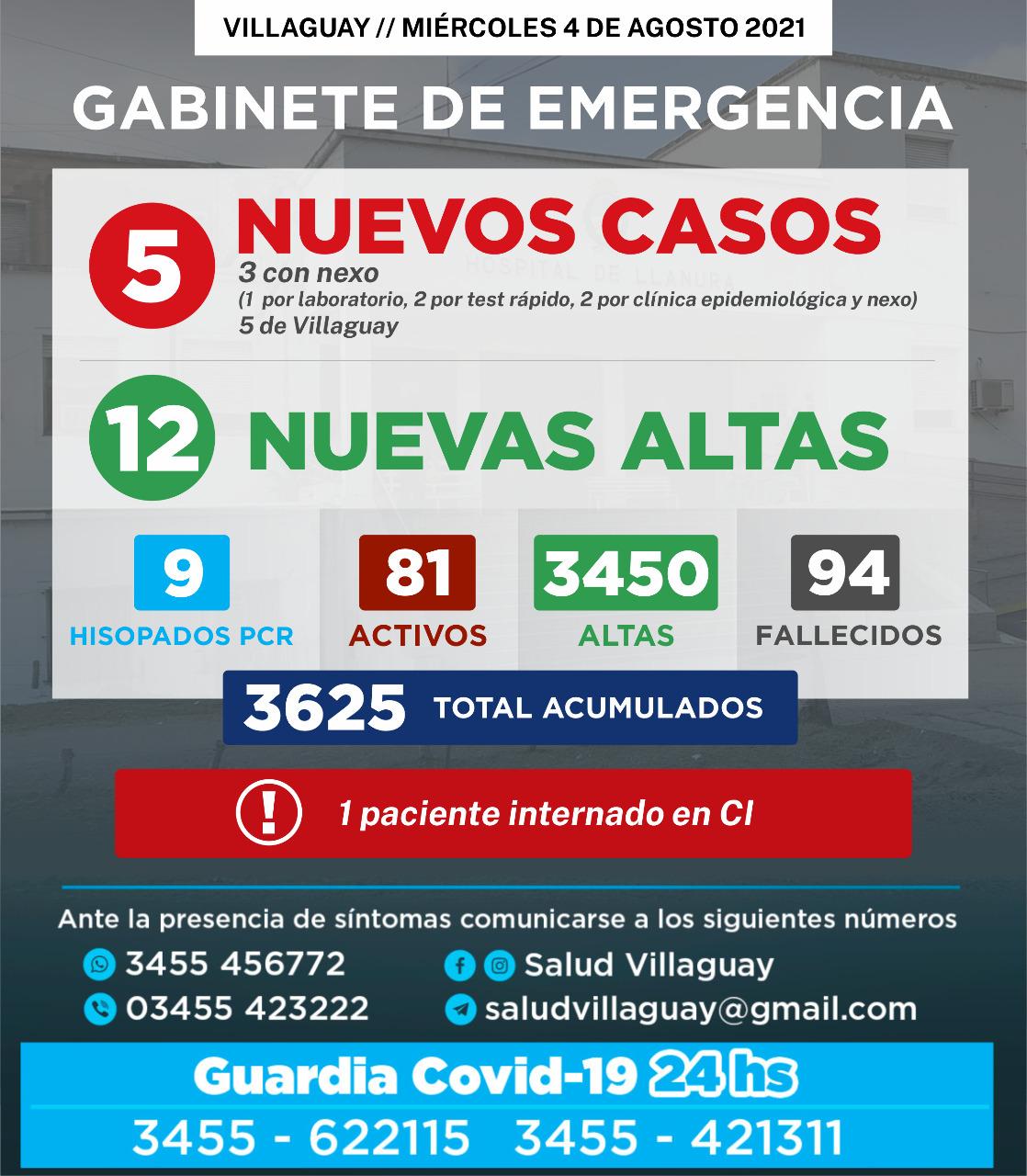 GABINETE DE EMERGENCIA DE VILLAGUAY: Reporte del Mièrcoles 4/08, 5 nuevos casos de Covid-19