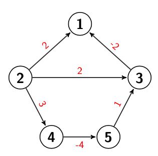 Grafo de ejemplo