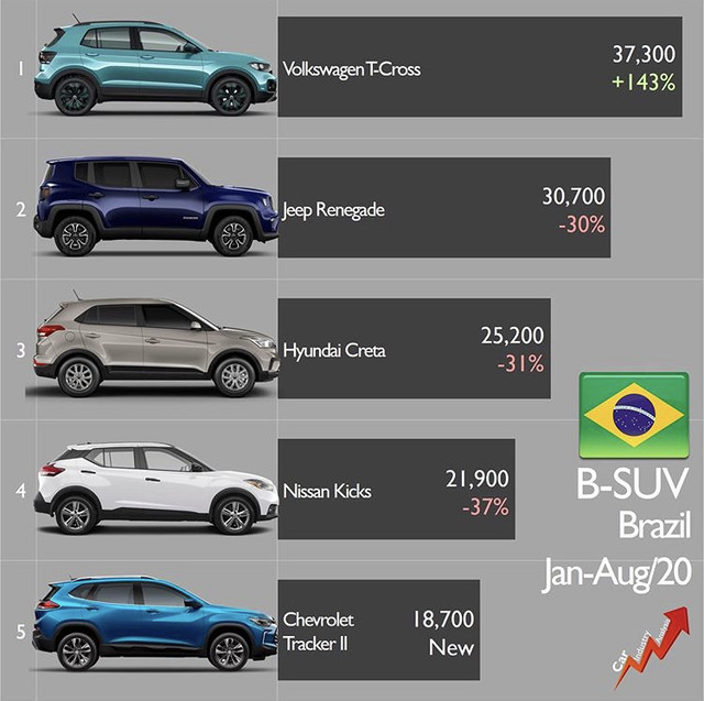 [Statistiques] Les chiffres sud/nord américains  - Page 5 F2286972-48-FB-4-A8-F-A07-D-3-BEAC17-C329-D