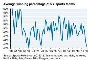 Average winning percentage of NY sports teams