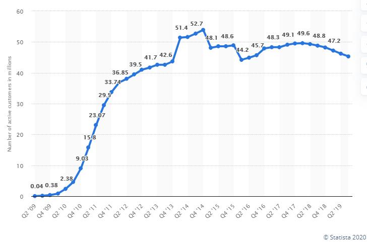 groupon-stats-cashcraft