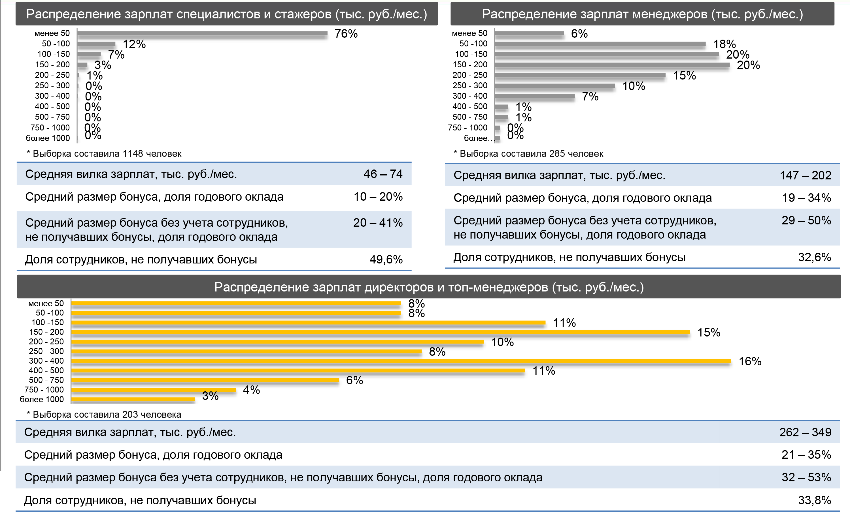 Зарплата финансиста. Распределение зарплат и бонусов в зависимости от уровня позиции (вся выборка)