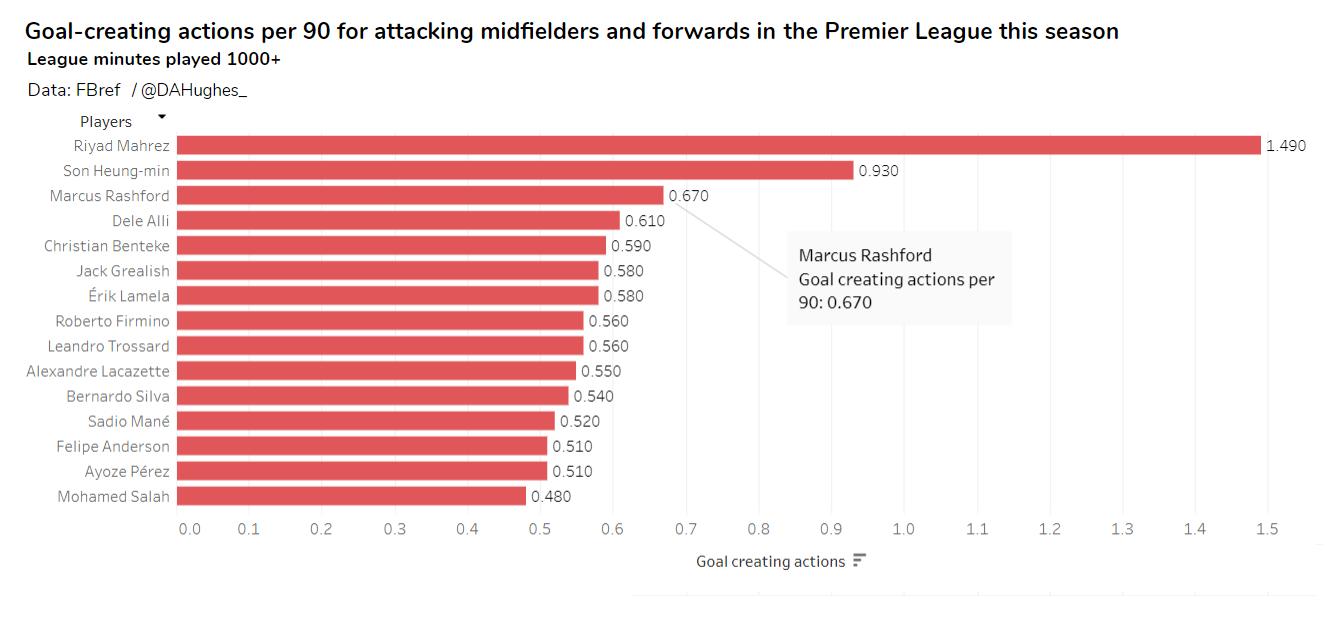 Manchester United Punya Taktik Mematikan Rashford Jadi