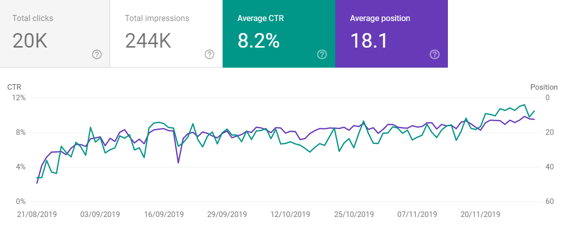 Entwicklung der organischen Suchanfragen auf Google - CTR und durchschnittliche Position