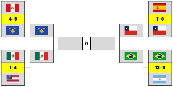 [AICv21] Resumen J3 & Cuartos de Final / Mundial de AIC Elimnatorias