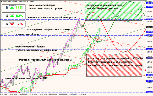 Аналитика от ForexChief - Страница 17 03-08-20-GBPUSD