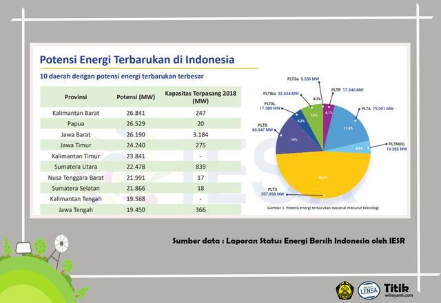 Fix-Potensi-Energi-Terbarukan