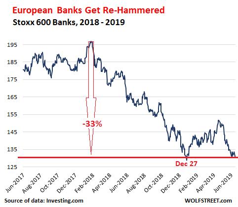 EU-Banks-Bank-Stoxx-600-Index-2019-06-20