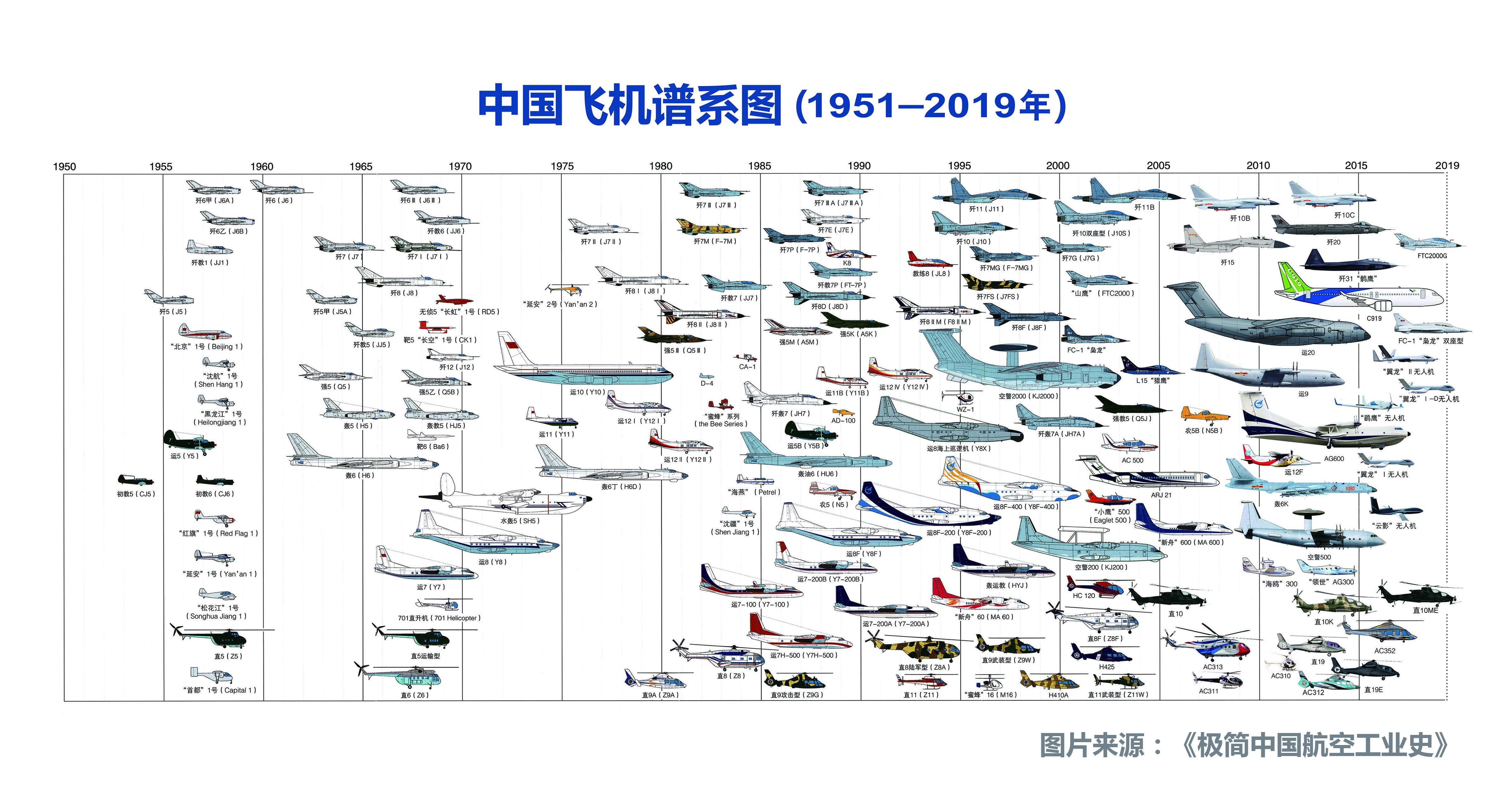 Авиация Китая. 1951-2019