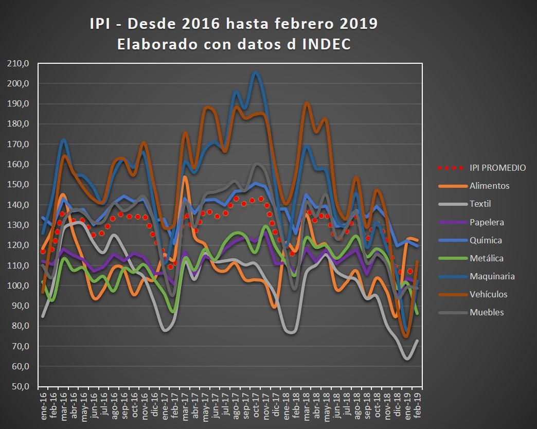 IPI - Enero 2016 a Febrero 2019