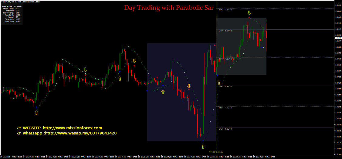 Day Trading with Parabolic Sar – simple and profitable trading system