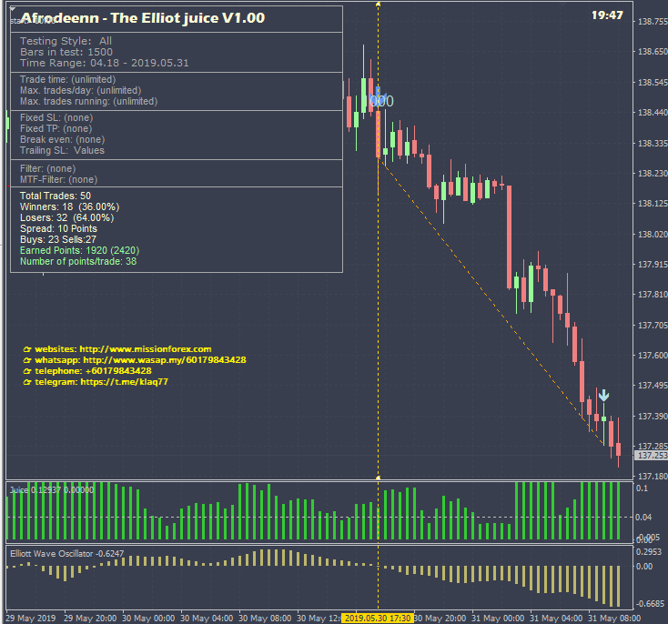The Elliot Wave Juice forex robot