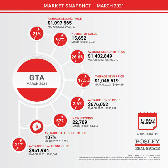 GTA-Market-Snapshot-September-2020
