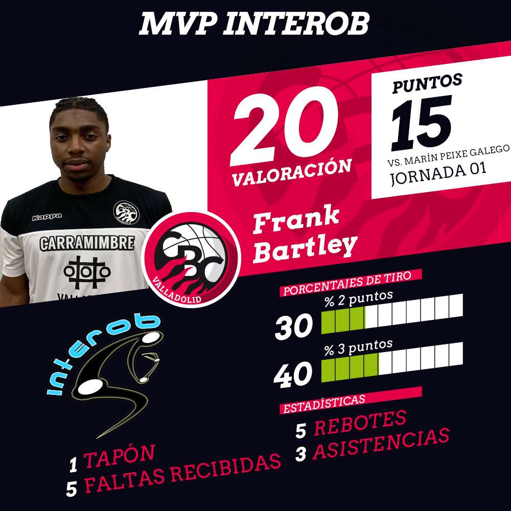 Plantilla CBC Valladolid 2019-2020 - Página 2 MVP-J1