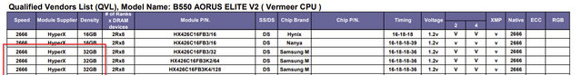https://i.ibb.co/xMLnJx6/2021-06-22-12-21-51-B550-AORUS-ELITE-V2-DDR4-QVL-Vermeer-CPU-20210224-xlsx.png