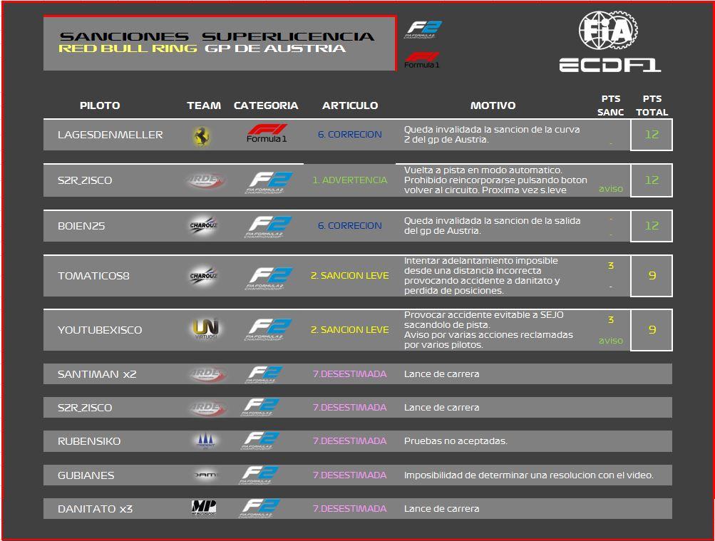 [F2A / F2B PS4] Sanciones post-carrera GP Austria Sanciones