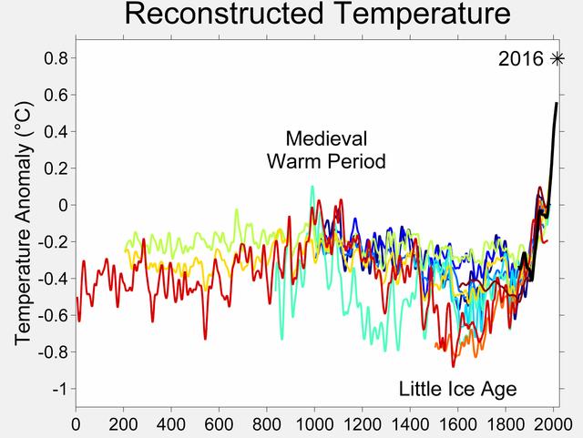 2000-Year-Temperature-Comparison.png