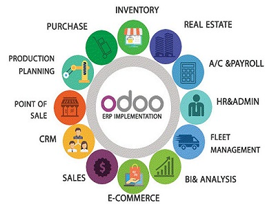 How Odoo ERP Implementation Can Improve Overall Business Revenue?