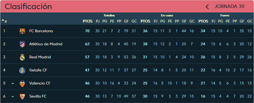 Real Valladolid - Sevilla F.C. Domingo 7 de Abril. 16:15 Clasificacion-jornada-30