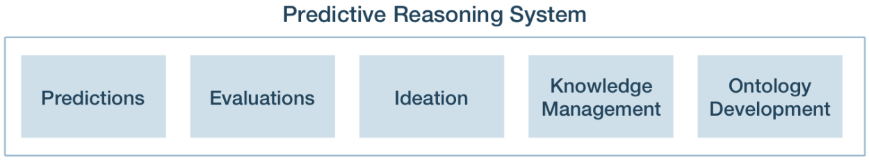 Predictive Reasoning System