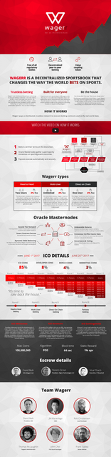 wagerr announcement poster