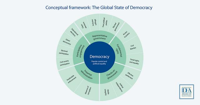 2017 07 17 GSOD Conceptual Framework Credit International IDEA