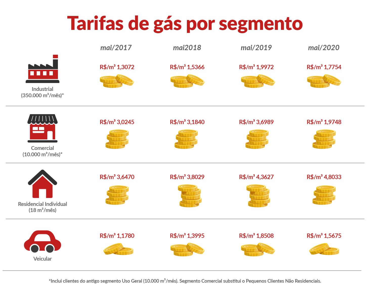 tabela de gas segmento