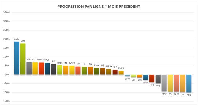 pf-202107-progression-valeurs