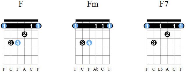 Аккорды F, Fm, F7