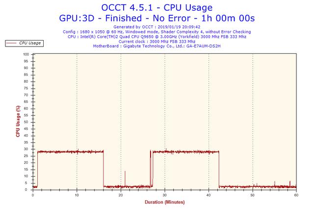 2019-01-19-20h09-Cpu-Usage-CPU-Usage