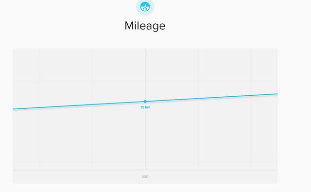 mileage-Imgur