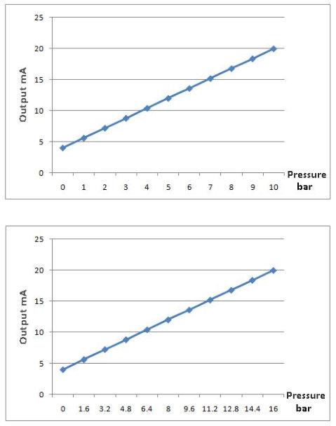 XGZP61015-graph