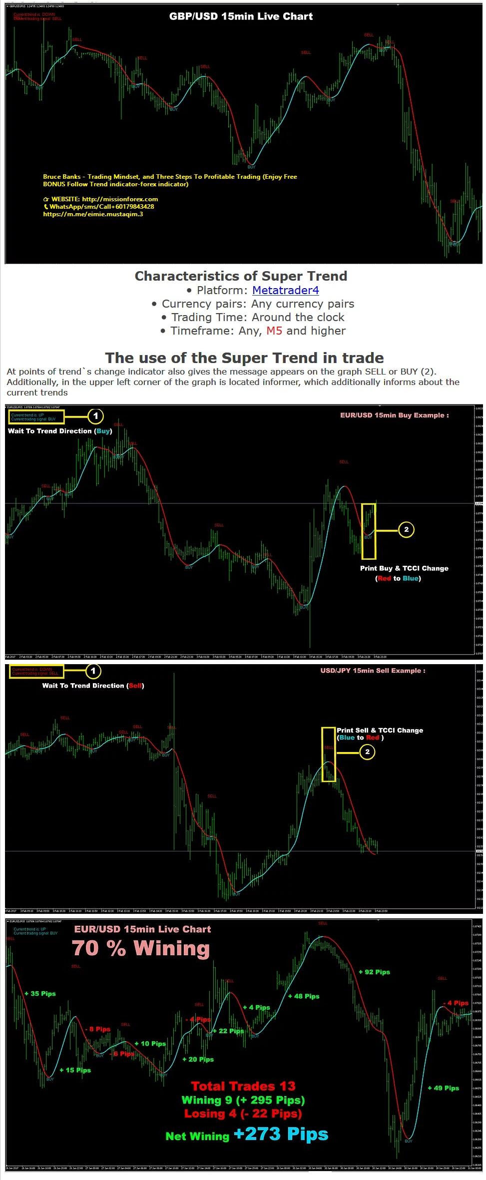 Bruce Banks - Trading Mindset, and Three Steps To Profitable Trading (Enjoy Free BONUS Follow Trend indicator-forex indicator)