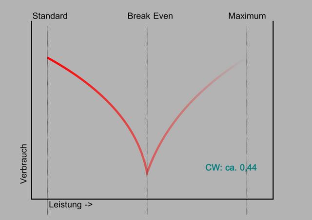 Standardtuning-cw044