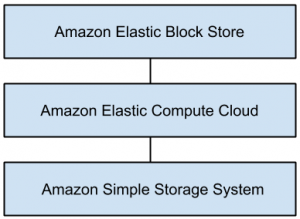 cloud-computing-mcqs-q1c