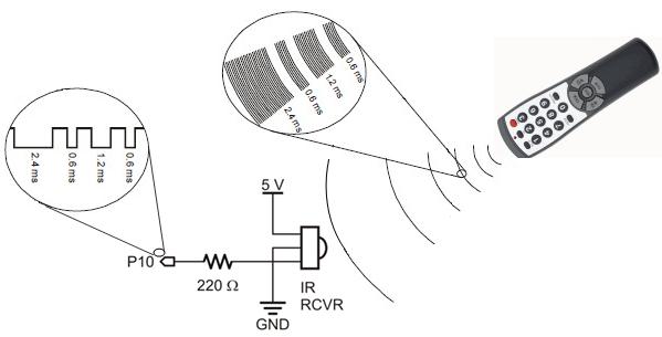 IR-remote-Concept