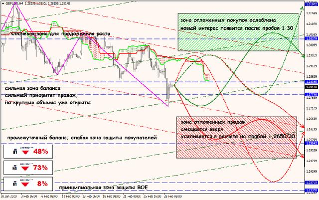 Аналитика от ForexChief - Страница 16 02-03-20-GBPUSD