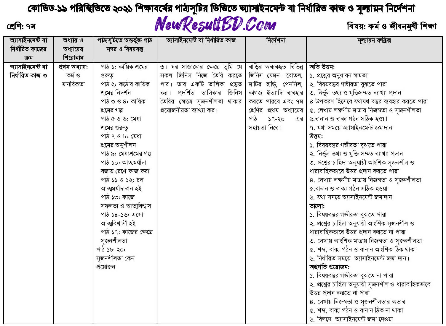 Class 7 Work and Life Oriented Education 15th Week Assignment 2021
