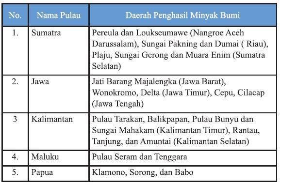 Penghasil Minyak Bumi di Indonesia