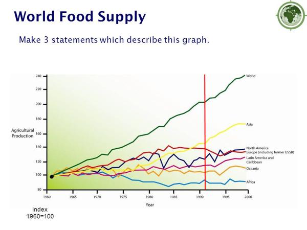 Производство продовоьствия (уровень 1960 года = 100%)